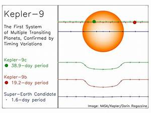 Kepler Discovers Multi-Planet System - Universe Today