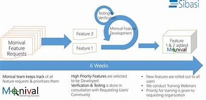 Release Cycles Feature Tirelessly Ensure Users