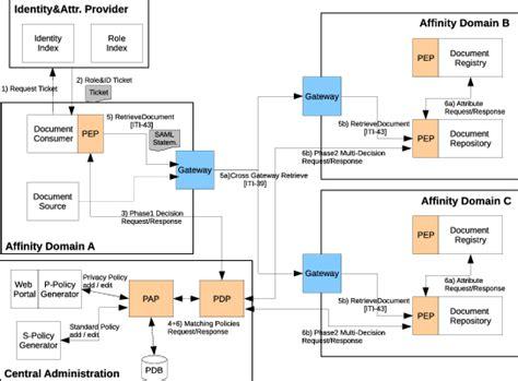 security architecture scientific diagram
