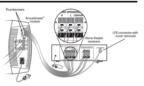 How Setup Bose Acoustimass Speakers Pioneer Vsx