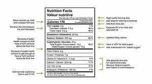 nutrition facts table template - health canada 39 s proposed changes to the format
