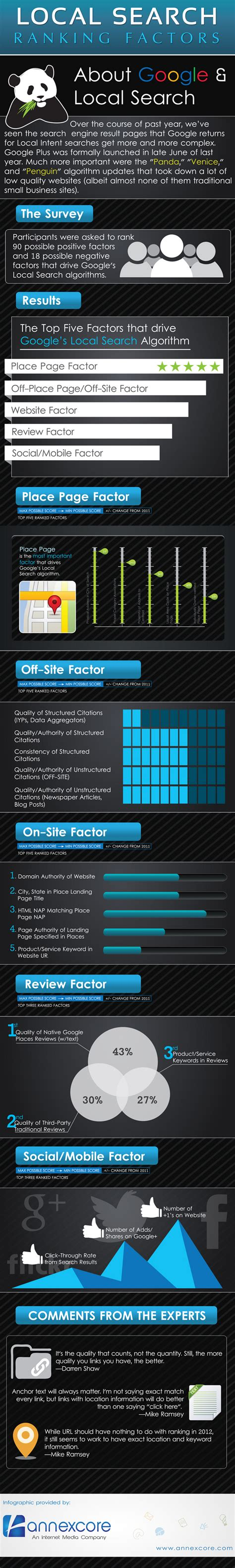 local search engine rankings 23 local search engine ranking factors that affect