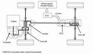 Kia Sportage  4wd Ecu  Flow Diagram