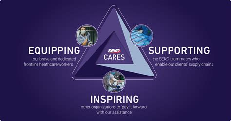SEKO Cares | Global Logistics Freight & Delivery Experts ...