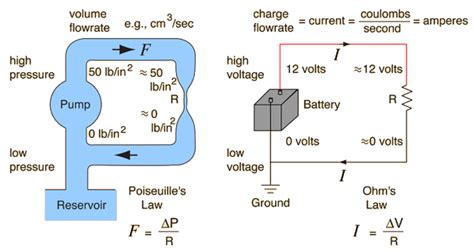 Current Electricity Acs Physics Site
