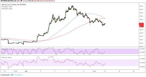 Convert bitcoin (btc) to us dollar (usd). Bitcoin Cash Price Analysis: BCH/USD Reversal Pattern on Short-Term Chart | Live Bitcoin News