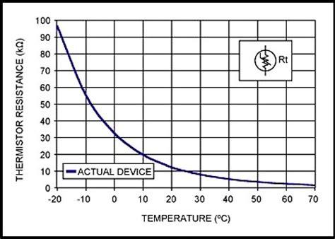Introduction Temperature Sensors Thermistors