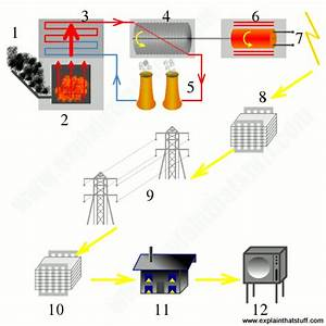 How Do Power Plants Work