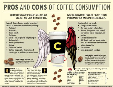 Pros Cons Of Coffee Consumption Visually