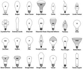 naming conventions for light bulb shapes made in china com