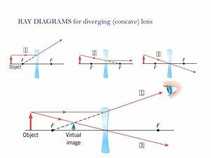 Ray Diagrams For Diverging Lenses