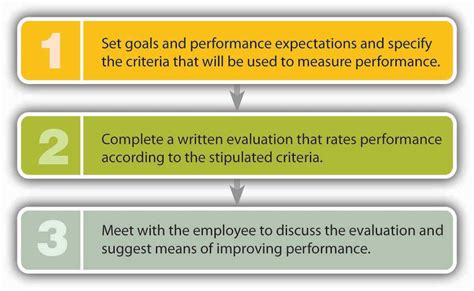 how to complete performance appraisal form recruiting motivating and keeping quality employees