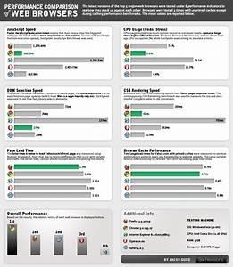파워맨 : 5대 웹브라우저, 성능 얼마나 차이날까?