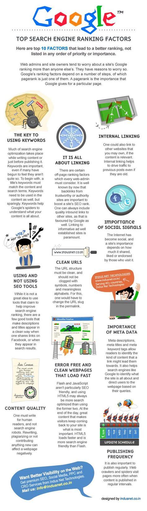 What Is Seo Ranking by Adwords Seo Guru Seo Adwords
