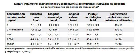 Cytotec 10 Semanas Cytotec 5 Semanas Dosis Maximum Cialis Dosage