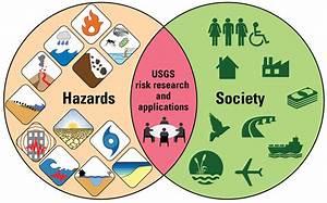 Venn Diagram  Hazards And Society