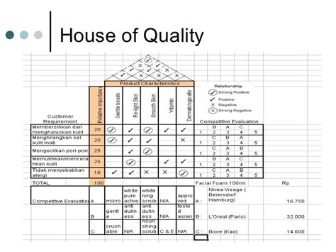 House Of Quality Template Quality Function Deployment Qfd