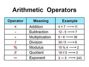 python arithmetic operators by csstuff teaching