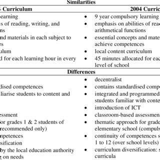 education reforms  indonesia   twenty