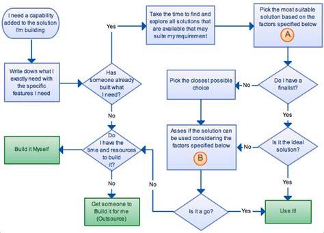 flow chart template 40 flow chart templates free sle exle format free premium templates