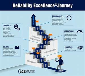 Reliability Excellence® Consulting — Life Cycle Engineering
