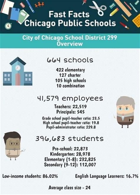 chicago schools fast facts huffpost 812 | 2015 05 12 1431457841 7538230 CPSFinalInfographic thumb