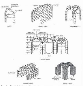 60 Best Images About Round Arch On Pinterest