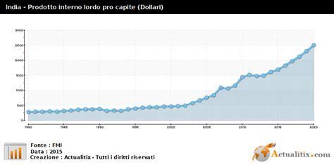Prodotto Interno Lordo Pro Capite India Prodotto Interno Lordo Pro Capite Dollari