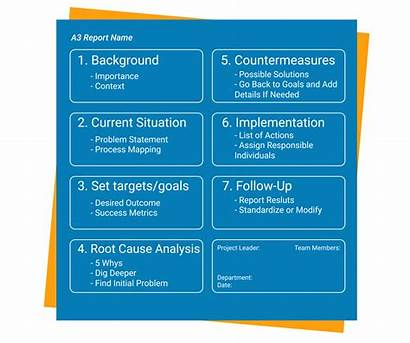 A3 Problem Solving Root Cause Lean Report