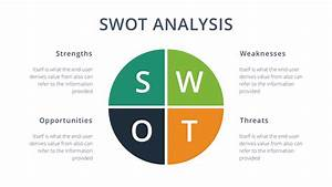 SWOT Analysis Google Slides Template - Free Google Docs