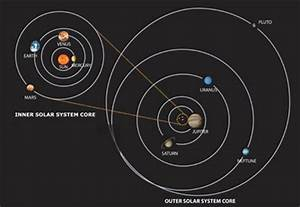 Solar System Gravity - Pics about space