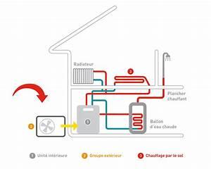 Pompe A Chaleur Eau Air : pompe chaleur air eau chauffage central et eau chaude induscabel salle de bains chauffage ~ Farleysfitness.com Idées de Décoration