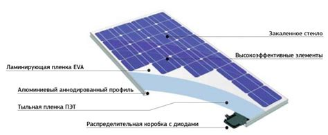 Какие перспективы у солнечной энергетики сегодня?— 2 answers