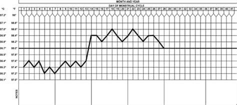 Basal Temperature Chart Template by Basal Temperature Regional Clinic