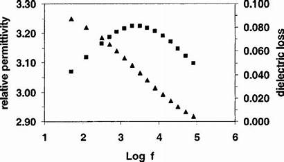 Permittivity Relative Dielectric Polycarbonate Versus Loss Frequency