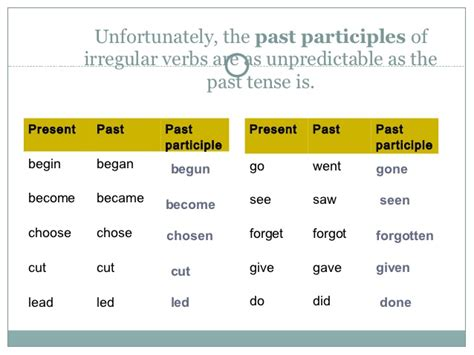 HD wallpapers irregular verbs with past tense and past participle