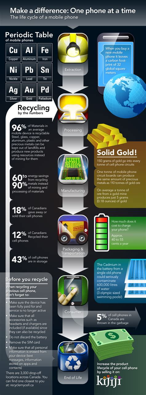 Kijiji Mobile Site by Pin By Sociallogical On Smartsocial Infographics