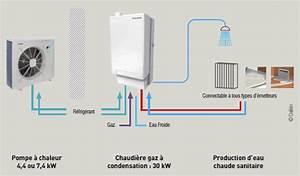 Pompe à Chaleur Gaz Prix : pompe chaleur ou chaudiere condensation id e chauffage ~ Premium-room.com Idées de Décoration