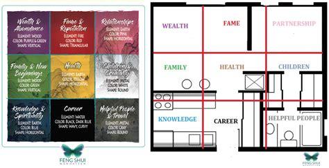 feng shui bagua map basics   home