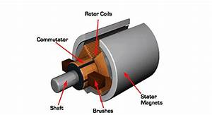 Are Brushed Motors Suitable For Industrial Applications