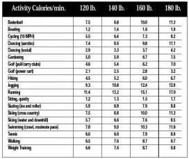 calorie burners