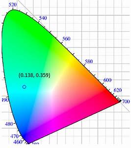 The Cie 1931 Chromaticity Diagram With Cie Color Coordinates For Sr 4
