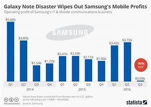 Chart  Galaxy Note Disaster Wipes Out Samsung U0026 39 S Mobile