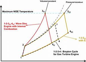 Schematic Thermodynamic Cycle Of The Wde In Comparison With The Gas