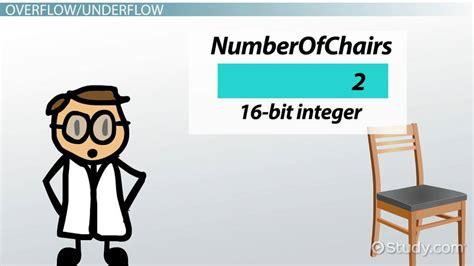 8, 16, 32, 64 & 128-bit Integers