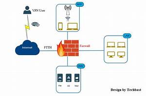 Visio Stencils  Model Of Network System With Firewall
