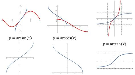Section 7.5 Inverse Circular Functions
