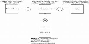 Entity Relationship Diagram Of The Document Tracking