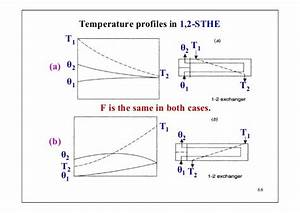 Heat Exchanger Temperature Profile   With Images