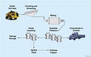 Omitiomire Copper Project
